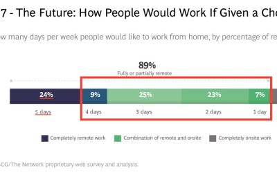 """Why employees want """"hybrid working"""""""