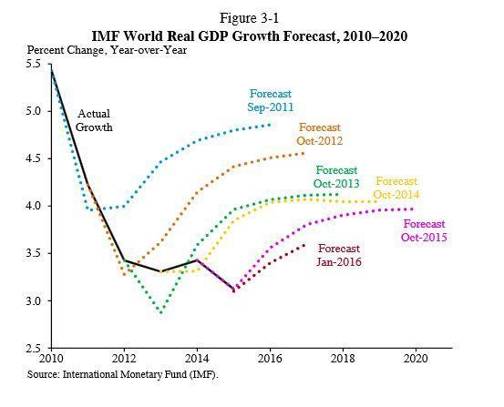 Weltwirtschaft im Kriechgang. Gesehen auf fuw.ch