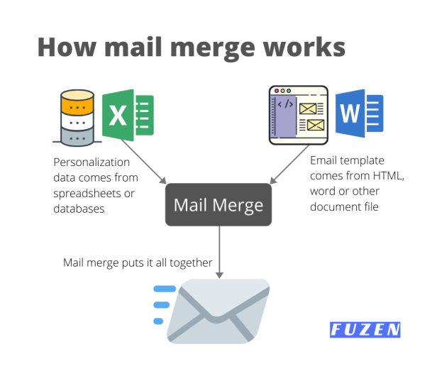 how mail merge works to create personalized emails