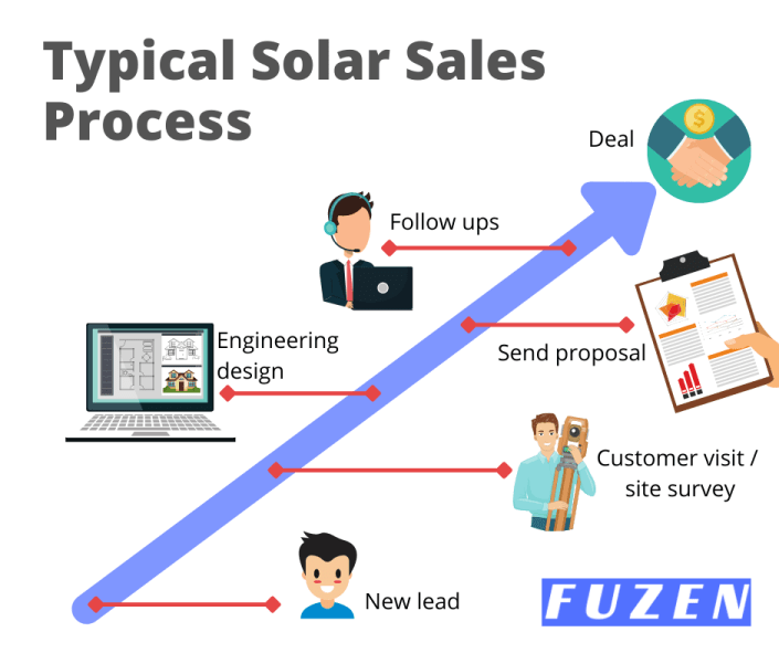 typical solar sales process