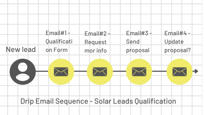 drip email sequence to qualify solar leads