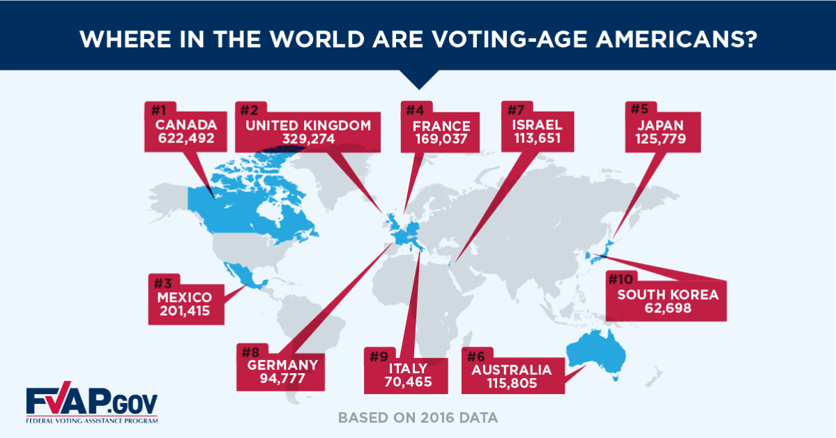 Voting-age Americans living overseas expats FVAP