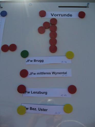 JFW Wasserschloss 4 Rang Beim JFW Wettkampf In Bad Zurzach