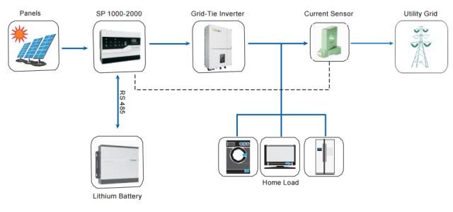 Growatt SP2000 OnGrid - Residential Storage System - System Application Diagram