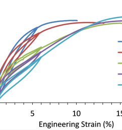 figure 1 uniaxial stress strain curves for a niti alloy wire tested at 90 c 22 c 20 c 75 c and 130 c in air  [ 1600 x 937 Pixel ]