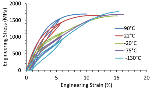 small resolution of figure 1 uniaxial stress strain curves for a niti alloy wire tested at 90 c 22 c 20 c 75 c and 130 c in air