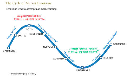 Cycle_of_Market_Emotions3