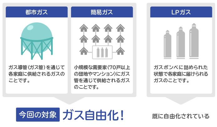 都市ガス、簡易ガスの自由化が2017年4月に開始!