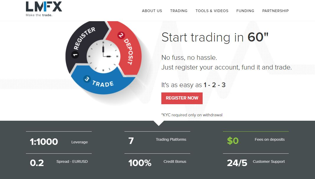 1000 leverage forex brokers