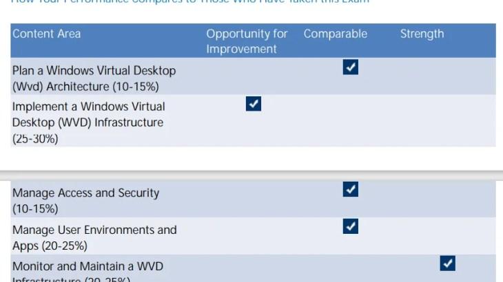 [再学習] MCP AZ140 Microsoft Azure Virtual Desktop 構成と運用(先月の受験は不合格/自分用メモ)
