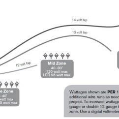 Lighting Architecture Diagram 2004 Subaru Legacy Radio Wiring Led System Layout Fx Luminaire