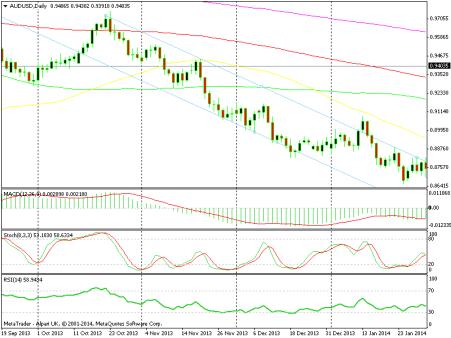 Trend is Your Friend: Panduan Mengenal Tren Dalam Trading Forex