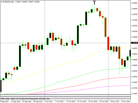 Strategi Trading Emas Jangka Pendek Dengan Divergence - Artikel Emas