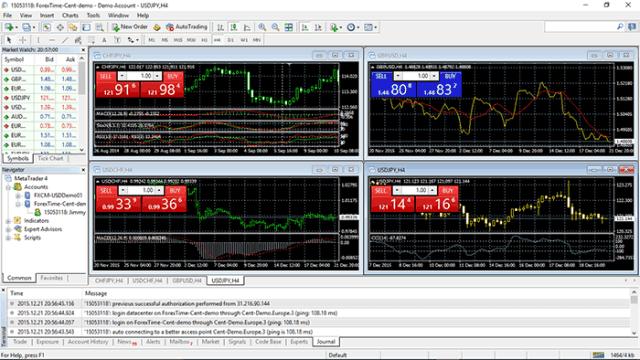 Metatrader 4 Forex Trading Platform