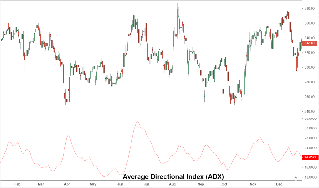 ADX (Average Directional Index)