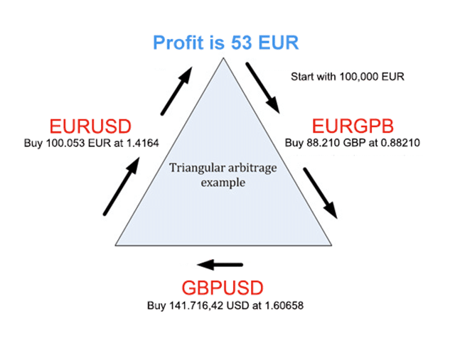 Arbitrage Forex