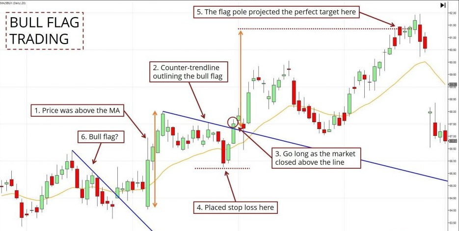 BULL FLAG TRADING EXAMPLES