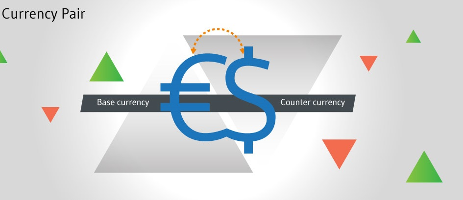 Currencies are Traded Against Each Other