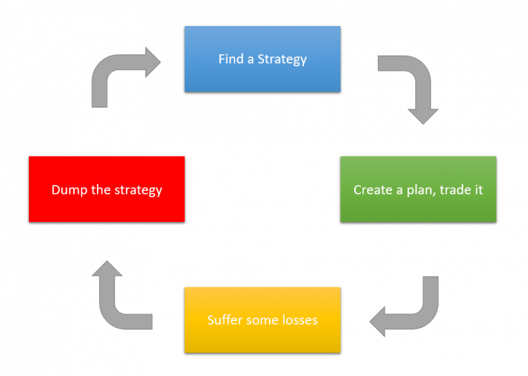 Cycle Of losing in Trading