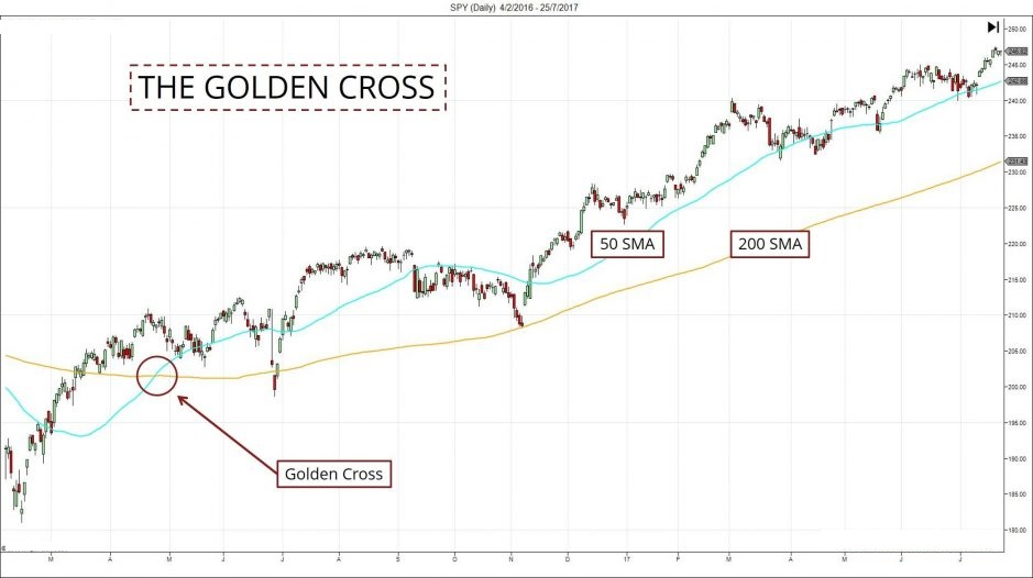 Golden Cross Moving Average FxPremiere