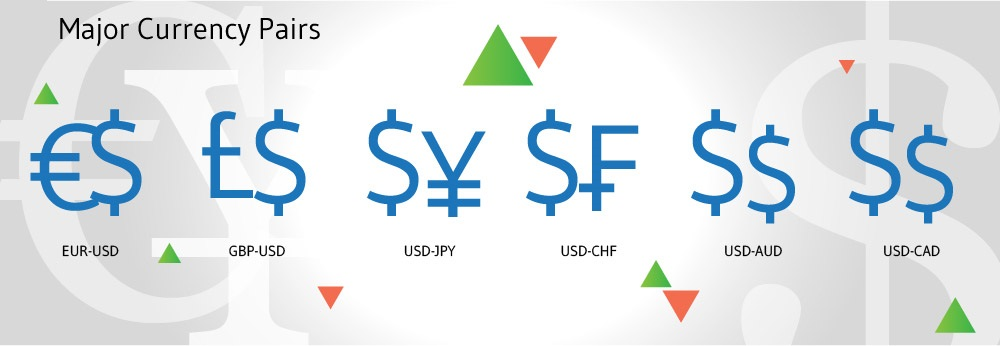 The Major Currency Pairs