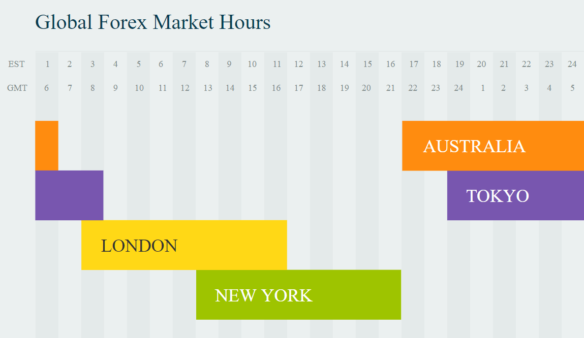 global forex market hours