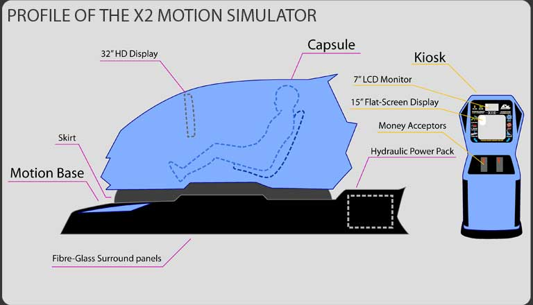 Image result for what is simulators