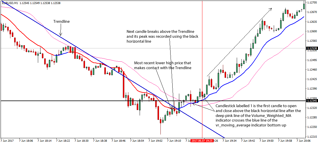 Forex trend reversal scalping investment reform index 2021 election