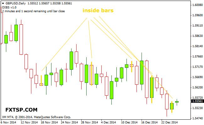 inside-bar-forex-indicator