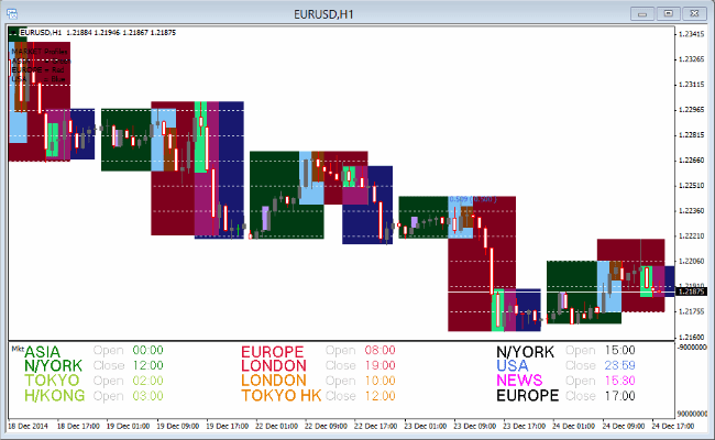 market-profiles-forex