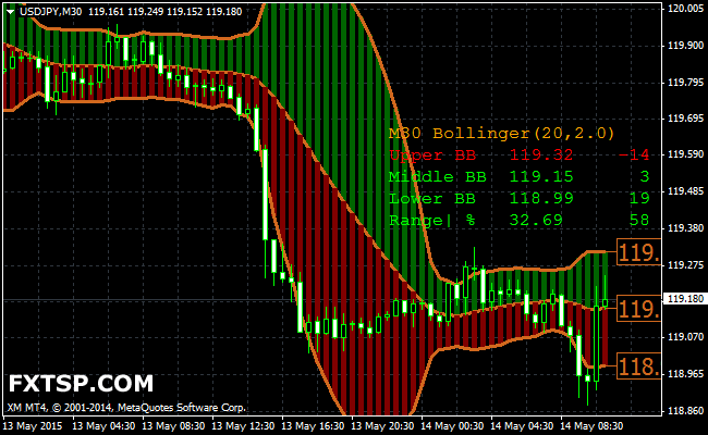 Bollinger bands ea forex trade austrian citizenship by investment program