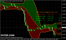 Forex indicator shows opening of bollinger band