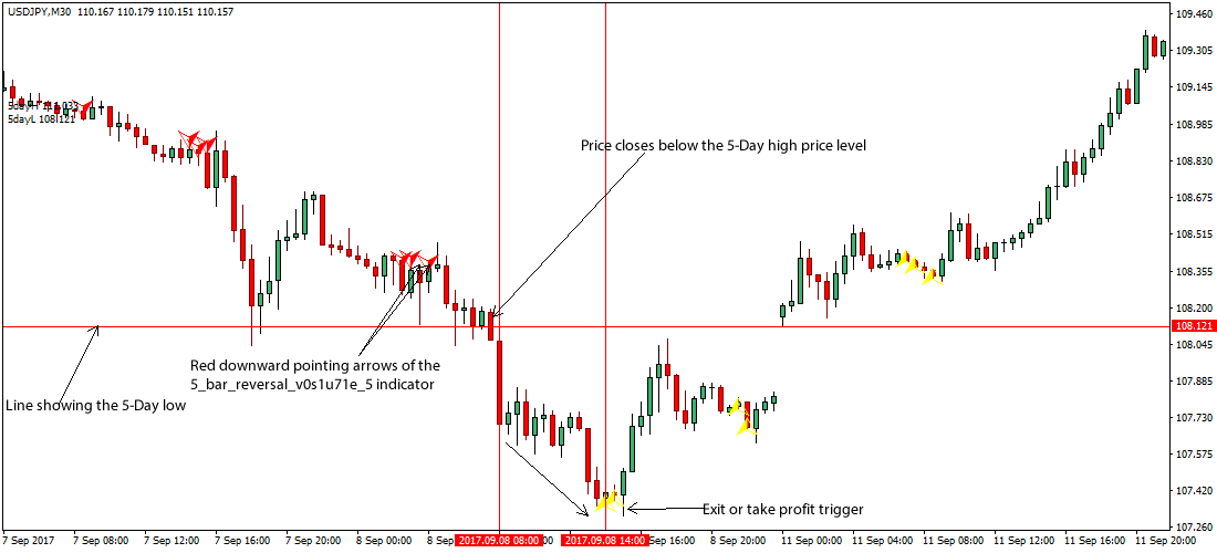 Forex Breakout Alert — Indicator by go — TradingView