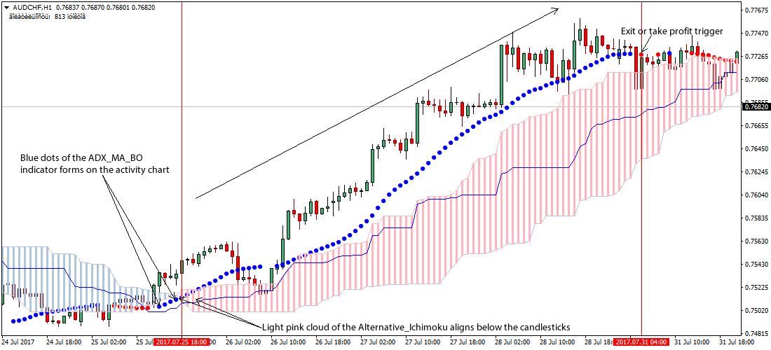 Ichimoku Cloud Strategia Forex Trading