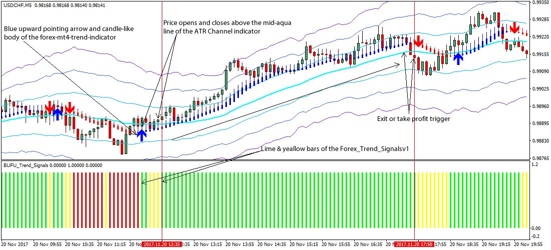 ATR Trend Forex Scalping Strategy