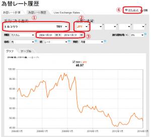 OANDAJapanの為替レート履歴