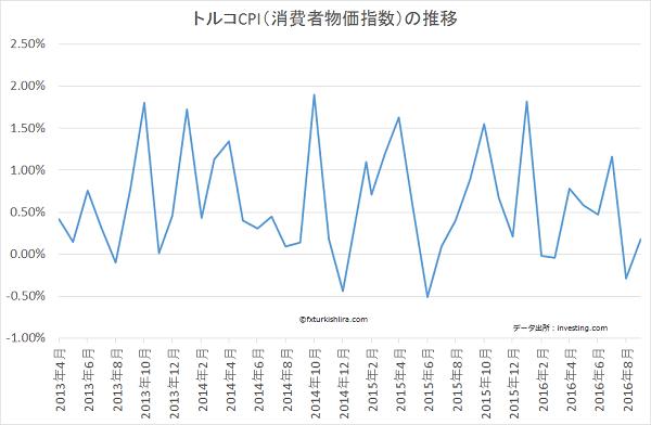 トルコCPI(消費者物価指数)の推移