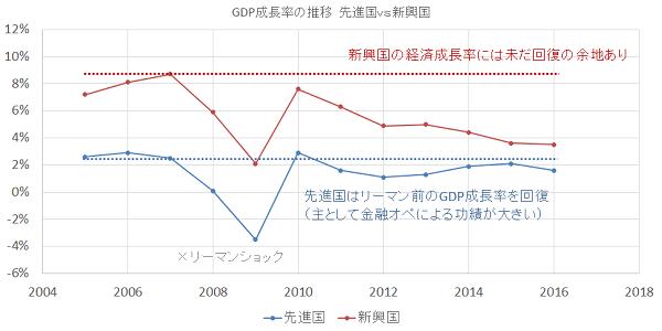 GDP成長率の推移(先進国vs新興国)