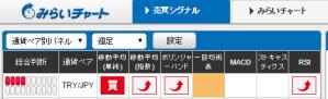 トルコリラ円に買いシグナル多数