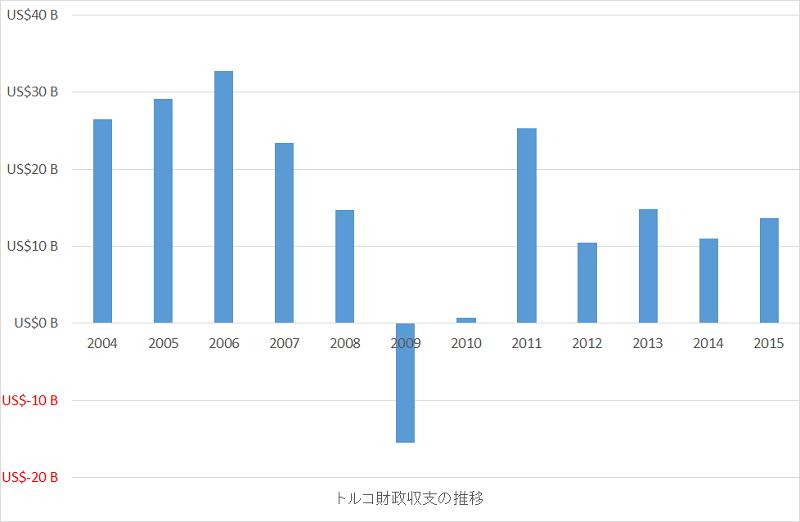 トルコ財政収支の推移