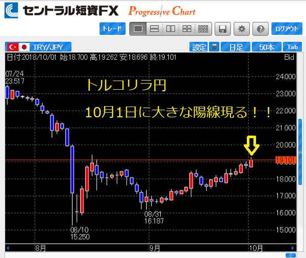 10月入りでトルコリラ円に買い