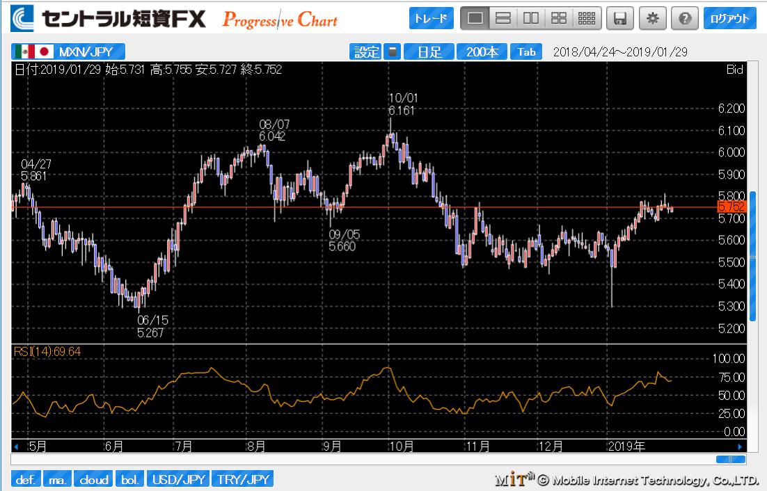 セントラル短資FXのメキシコペソ円チャート