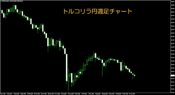トルコリラ円の2018年までの値動き