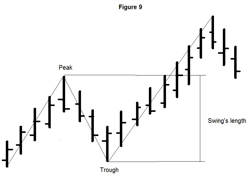 Gann Swing Indicator
