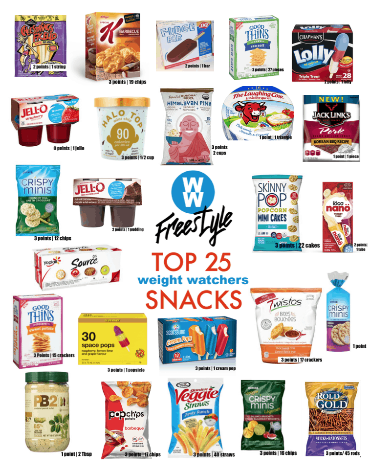 Low Point Weight Watchers snacks under 3 points featured by top US life and style blog, Fynes Designs |Weight Watchers Snacks by popular Canada lifestyle blog, Fynes Designs: collage Pinterest image of Weight Watchers snacks.