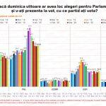 SONDAJ IMAS Creștere ușoară pentru PNL, USR și PLUS, scădere pentru PSD, ALDE și UDMR
