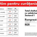 Clotilde Armand a semnat contractul de salubrizare pentru perioada stării de alertă cu firma RER Ecologic Service Bucureşti Rebu SA, care face curățenie și în Oradea