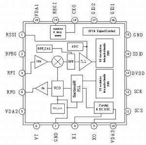 A7105 Block Diagram (a clearer version can be seen in the datasheet)