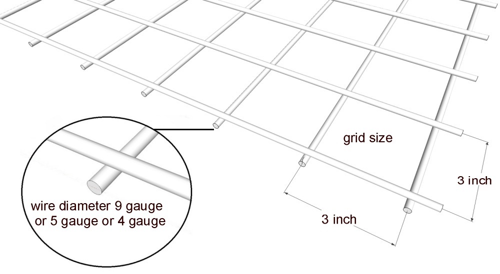Gabion wire mesh size information gabion1 usa gabion grid size greentooth