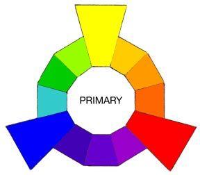 cum asortam culorile